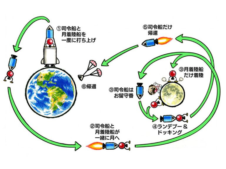 〈一千億分の八〉月軌道ランデブー:無名技術者が編み出した「月への行き方」